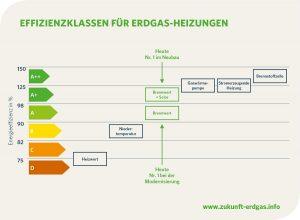 Grafik zur Effizienz von Gasheizungen