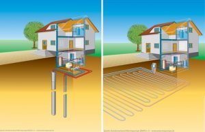 Erdwärmepumpen gibt es mit Wärmesonden (links) oder mit Flächenkollektoren (rechts). Bildquelle: www.woche-der-sonne.de