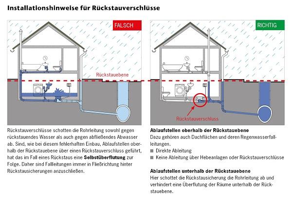 Rückstauklappe Gibt Schutz Vor Kellerüberflutung Meister Der Elemente