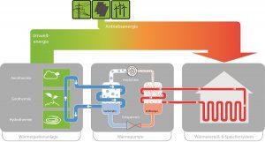 Funktionsweise einer Wärmepumpe. Grafik: BWP
