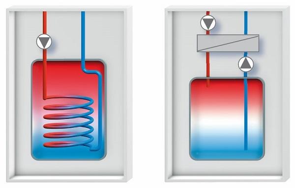 warmwasserspeicher richtig dimensionieren meister der elemente. Black Bedroom Furniture Sets. Home Design Ideas